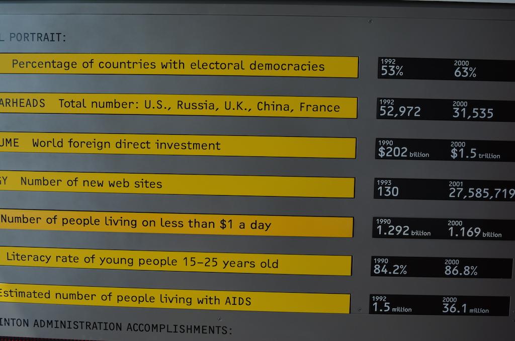 Clinton Presidency Statistics